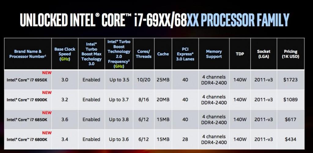 Intel показали настольный 10-ядерный процессор