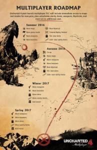 Мультиплеерное DLC для Uncharted 4 уже на подходе