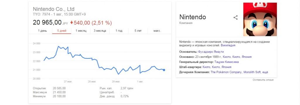 Акции Nintendo обвалились еще на 2,5%