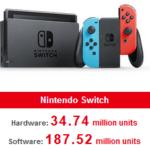 Nintendo обновила информацию по продажам Switch и хитов для платформы — Super Smash Bros. Ultimate стал самым успешным файтингом в истории
