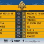 Миновала стадия полуфиналов PUBG Mobile Club Open 2019