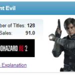 Продажи Resident Evil 2, Devil May Cry 5 и Monster Hunter: World растут — Capcom поделилась обновленной статистикой