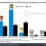 Dr. Mario World загрузили более двух миллионов раз за 72 часа