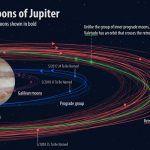 Недавно обнаруженные спутники Юпитера получили официальные названия в честь дочерей и внучек Зевса