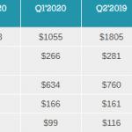 Считаем деньги Nvidia: Прибыль и цена за акцию упали на 50%
