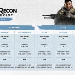 Tom Clancy's Ghost Recon Breakpoint — Объявлены системные требования