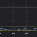 EVE Online — Массовые блокировки аккаунтов в августе