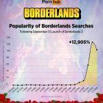 Игроки массово ищут видео для взрослых по Borderlands — Pornhub опубликовал статистику