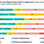 Вредят, нельзя помиловать: ВЦИОМ узнал мнение граждан России о видеоиграх