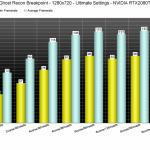 Анализ производительности Ghost Recon Breakpoint