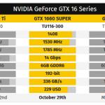 Компания NVIDIA анонсировала GeForce GTX 1660 Super