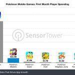 Pokémon Masters – Игра заработала 33 миллиона долларов за первый месяц