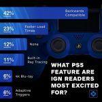 Трассировка лучей против обратной совместимости — геймеры назвали самые привлекательные особенности PlayStation 5