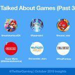 Fortnite стала самой обсуждаемой игрой в твиттере в октябре
