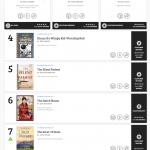 Первая книга из серии романов о ведьмаке вошла в топ-10 чарта от Amazon