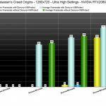 Сравнение производительности Assassin's Creed Origins с Denuvo и без