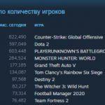 Counter-Strike: Global Offensive хоронить пока рано: Шутер от Valve идет на новый рекорд посещаемости