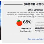 Оценки «Соника в кино» — ничего выдающегося