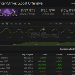 Второе дыхание Counter-Strike: Global Offensive — шутер установил новый рекорд и выбился в лидеры Steam
