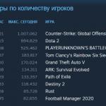 Steam и Counter-Strike: Global Offensive установили новые рекорды по количеству одновременных пользователей