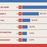PlayStation 5 против Xbox Series X — IGN поделился результатами опроса о предпочтениях аудитории