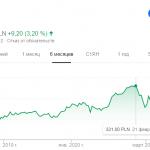 Подарившая нам «Ведьмака» компания CD Projekt стала самой дорогой в Польше
