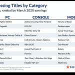 SuperData: Animal Crossing New Horizons побила рекорд по цифровым продажам за месяц