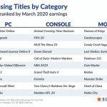 Цифровые продажи в марте: 3 миллиона копий DOOM Eternal и 860 тысяч копий Half-Life: Alyx