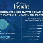 Надеялись поиграть в лучшую версию: Среди покупателей ПК-версии Horizon Zero Dawn оказалось много владельцев PS4