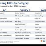SuperData: Цифровые продажи Ghost of Tsushima за июль составили 1.9 миллиона копий