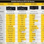 NVIDIA GeForce 3060 Ti придётся подождать до декабря — слух