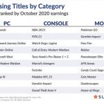 Цифровые продажи Watch Dogs: Legion составили 1.9 миллиона копий