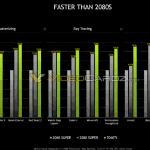 Утечка: Видеокарта NVIDIA GeForce RTX 3060 Ti будет немного мощнее RTX 2060 SUPER