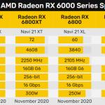 AMD представит модельный ряд видеокарт Radeon RX 6700 позже, чем ожидалось — слухи