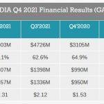 Считаем деньги Nvidia: Рост доходов на 61%