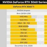 Видеокарта GeForce RTX 3060 может выйти в 6-Гбайтном варианте