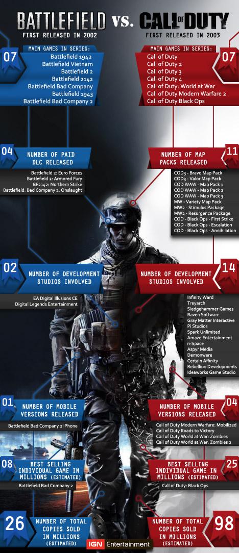 Статистика серий Battlefield и Call of Duty от портала IGN