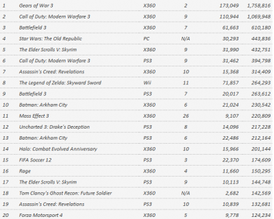 Чарт предзаказов и продаж игр с 4 по 10 сентября