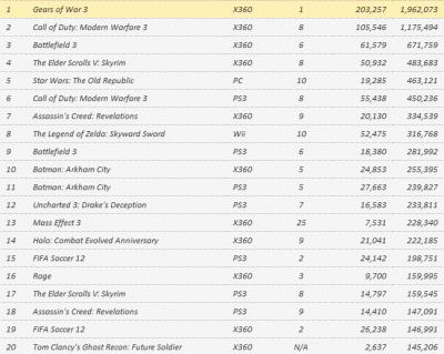 Чарты предзаказов и продаж с 11 по 17 сентября (РС, Xbox 360,PS3)