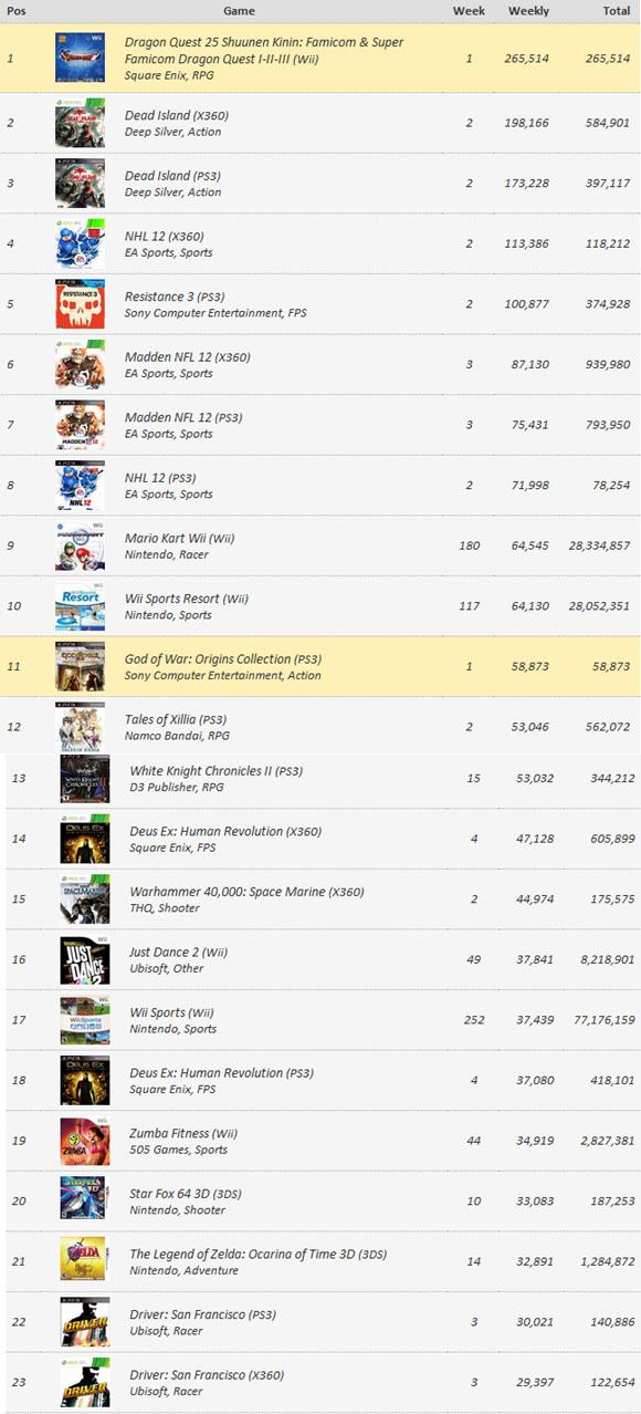 Чарты игровых продаж с 11 по 17 сентября (цифры)