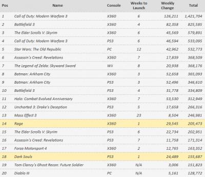 Чарт игровых продаж и предзаказов с 17 сентября по 1 октября