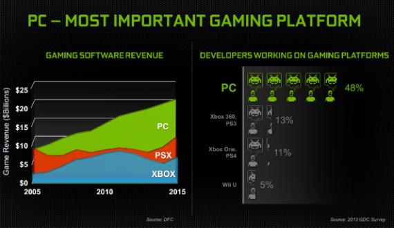 Nvidia: PC не страшны консоли