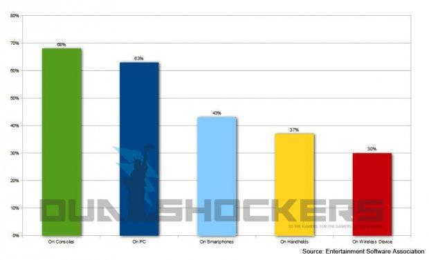 РС на втором месте по популярности у игроков США