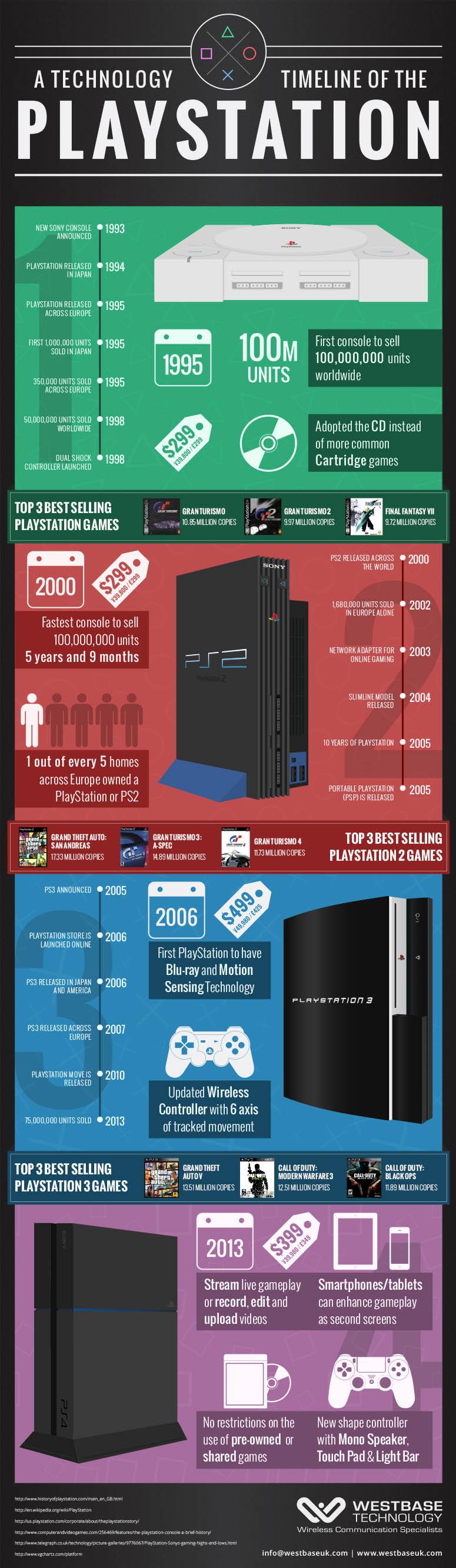 История семейства консолей PlayStation в картинке.<!--more--/> Поздравления от Sony компании Microsoft&#187; title=&#187;История семейства консолей PlayStation в картинке. Поздравления от Sony компании Microsoft&#187;  /> </div> </article> </div> <ins class=